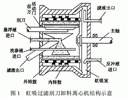 虹吸过滤刮刀卸料离心机在焦亚硫酸钠生产中的应用